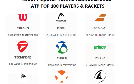 TennisProGuru - Most Used Rackets ATP