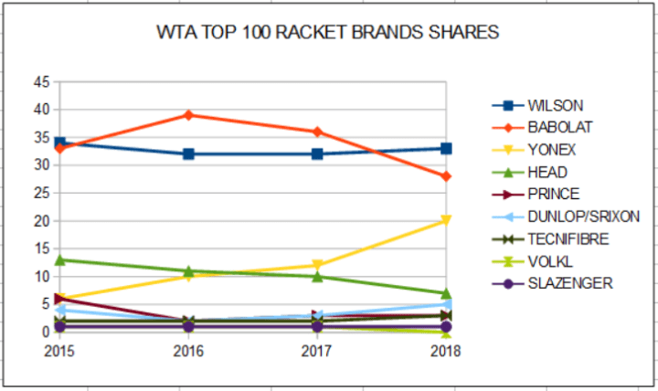 WTA TOP 100 RACKET BRANDS SHARES_