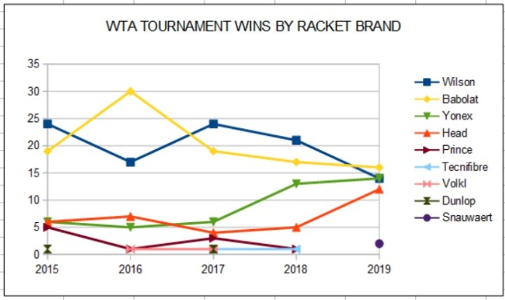 WTA Tournament Wins by Racket Brands
