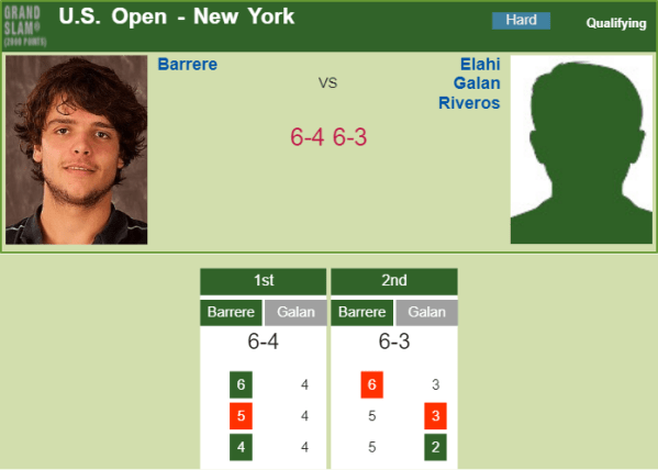 TENNIS SCORES. Barrere bests Elahi Galan Riveros in the qualifications of the U.S. Open | Tennis Tonic - News, Live Scores, H2H, and stats