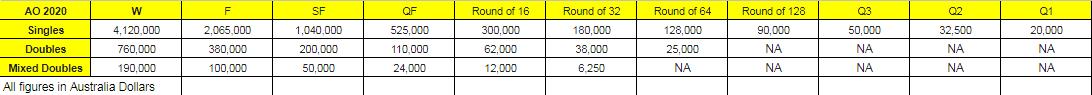 Australian Open Prize Money