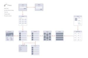 Ten Тouch UX Flowchart  Sitemap  Ten Тouch