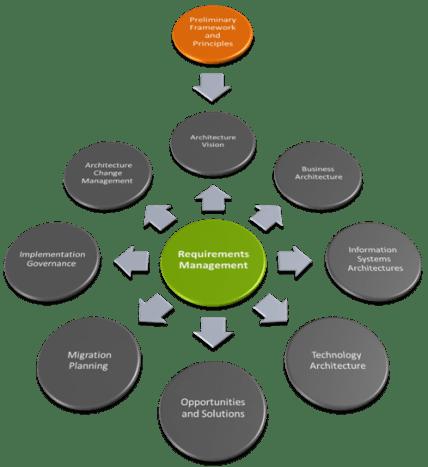 TOGAF Architecture Development Method 84mm