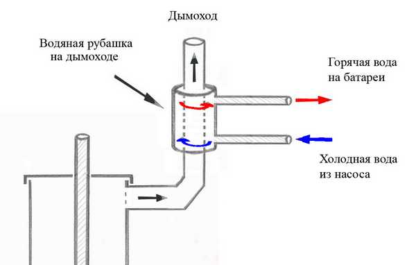 """Печь """"Бубафоня"""" можно использовать для организации водяного отопления сделав водяную рубашку на корпус или трубу"""