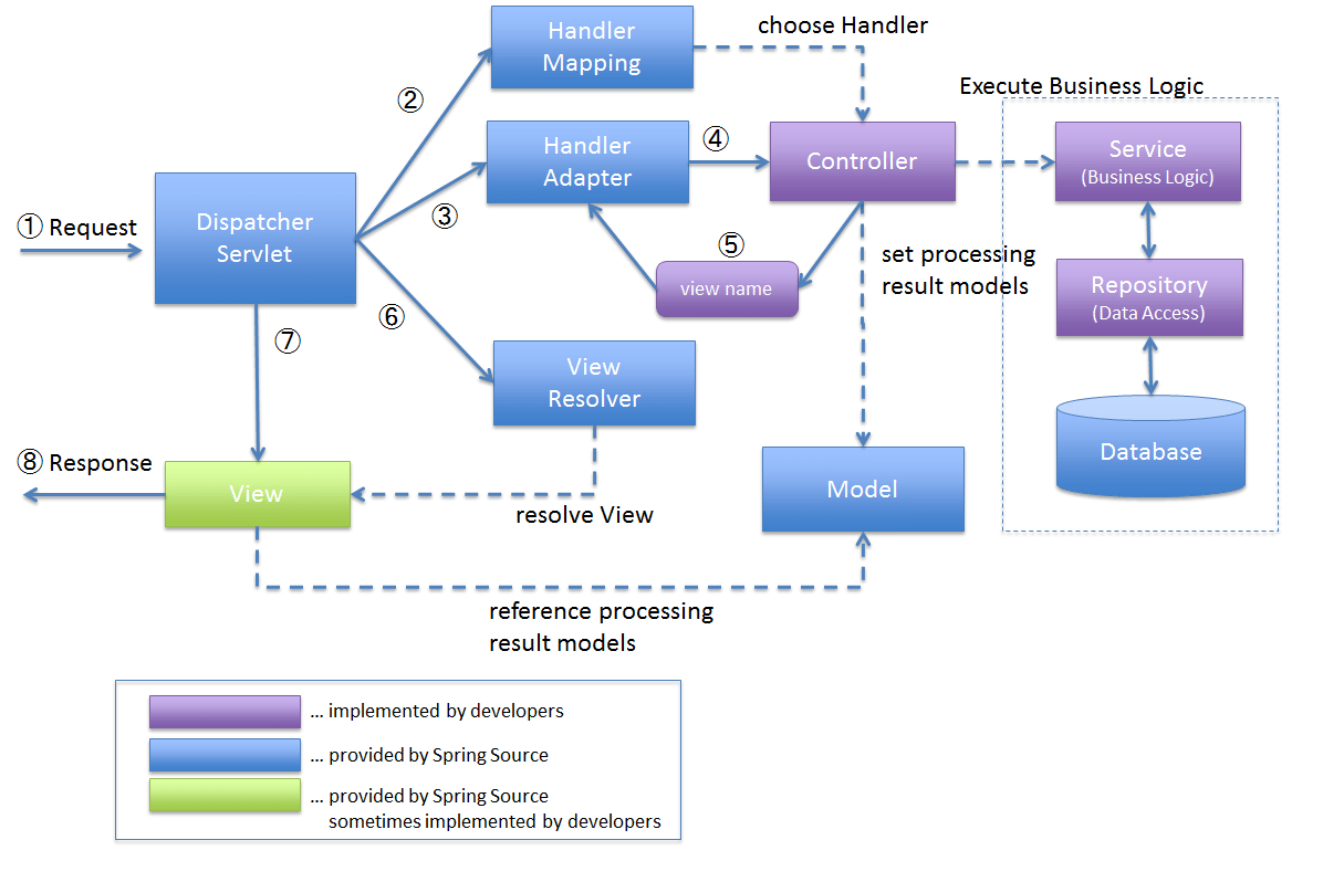 Overview of spring mvc architecture helpezee request lifecycle pooptronica Gallery