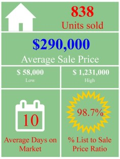 Market Stats graphic may residential detached
