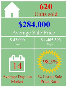 market-stats-graphic-july-residential-detached