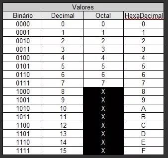 Tabela básica de Bases