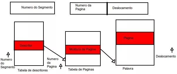 Modelo de Paginação com Segmentação