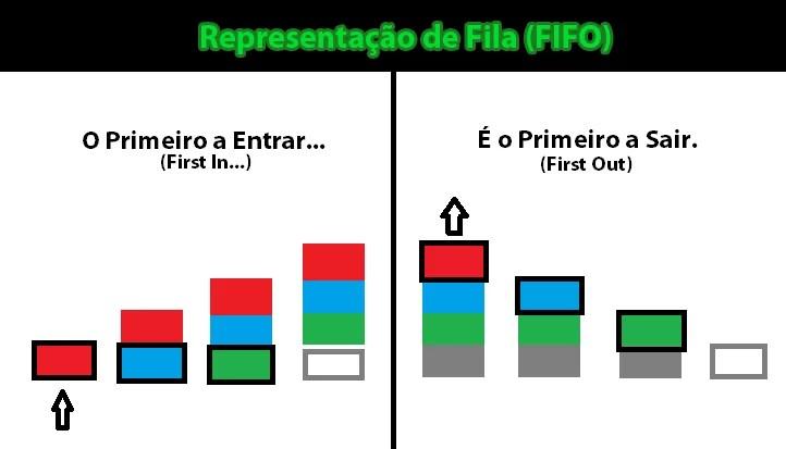 Representação de Fila (FIFO)