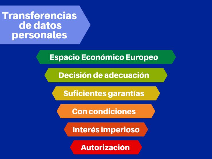 transferencia_internacional_ de_datos_01