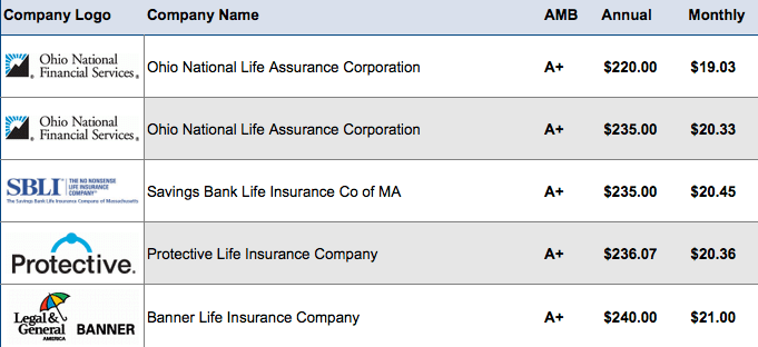 10 Year Life Insurance Rates