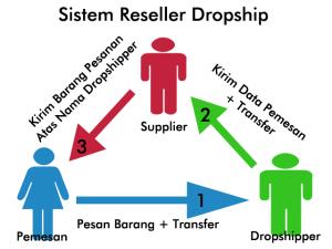 Dropshiper