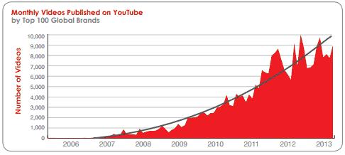 Youtube Active User