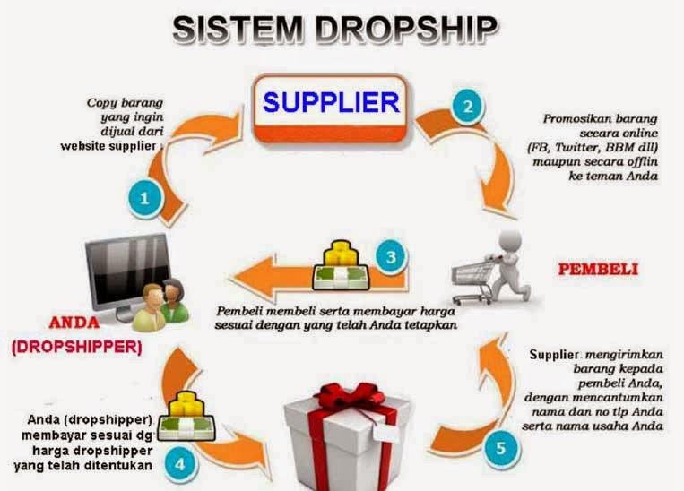 Metode dropshipping
