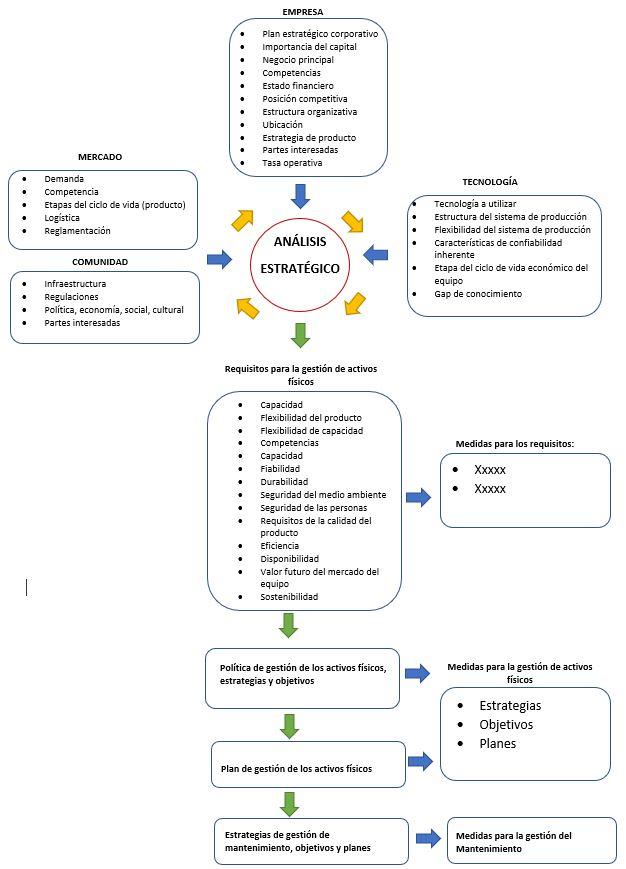 Análisis estratégico para la gestión de activos físicos en la industria