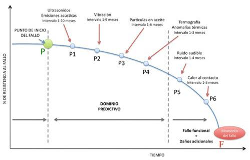 Curva P-F para el mantenimiento predictivo