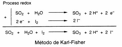 El método Karl-Fisher