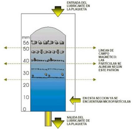 El tamaños de las partículas en los aceites lubricantes