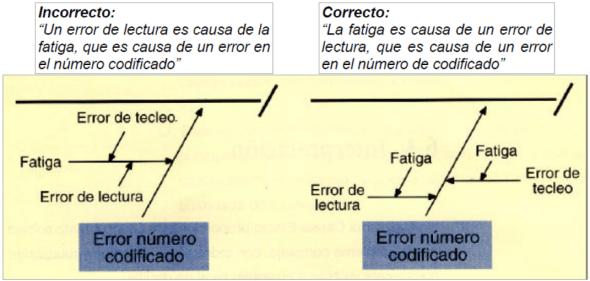 Quinta etapa del análisis de causa efecto, comprobar la validez lógica.