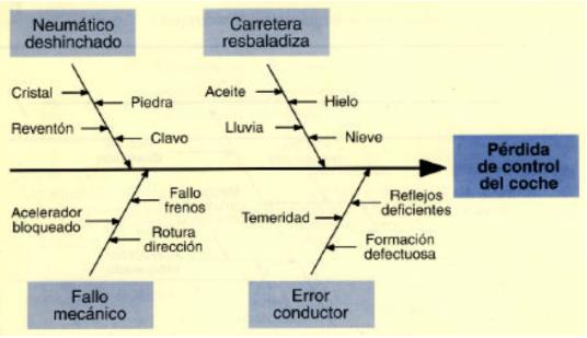 Tercera etapa de la construcción de un diagrama de causa efecto, añadir causas