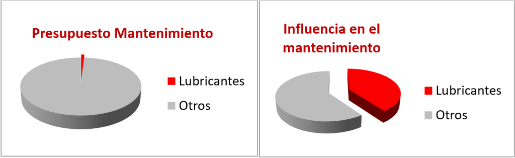 Influencia de los lubricantes en las incidencias de mantenimiento y su gasto de inversión