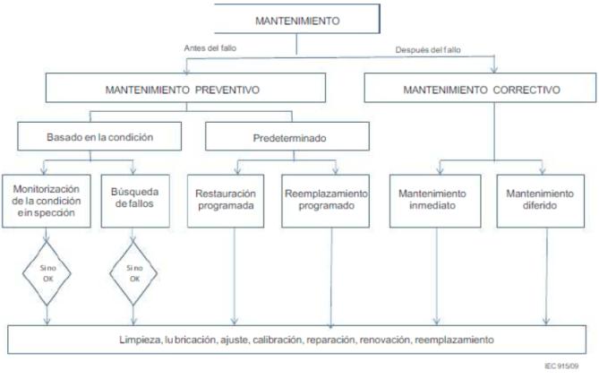 Distribución y aplicación de las distintos  estrategias de mantenimiento.