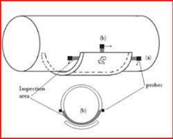 Jasa NDT Short Range Ultrasonic Testing