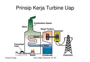 Turbin Uap, Vibrasi, Getaran, Predictive Maintenance