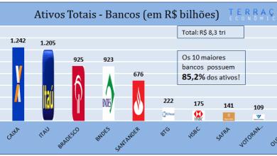 Photo of Concentração bancária e seus danos: não reclame do spread!