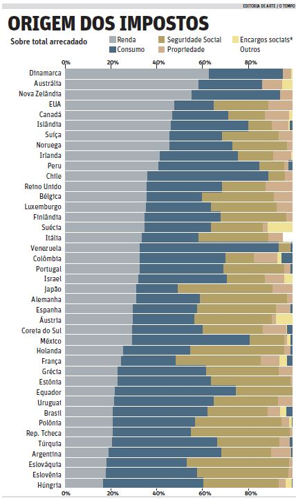 Dados: OCDE. Elaboração: O Tempo.