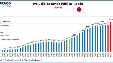 Photo of A explosão da dívida pública no Japão em um gráfico