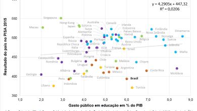 Photo of Será mesmo que o Brasil não investe em educação?