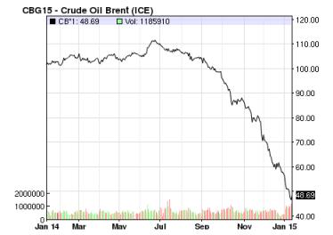 Dados: http://www.oil-price.net/