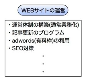 webサイト運営