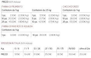 prezzi dei cereali