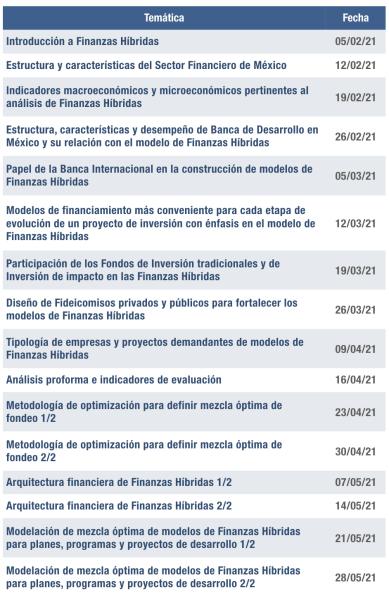 Programa de Finanzas híbridas Terraetica Consultoría en medición de Impacto