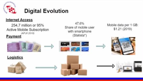 Industri logistik Indonesia Digital Evolution - Terralogiq - Asosiasi Logistik Indonesia