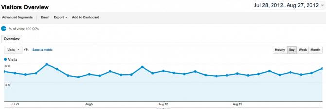 Google Analytics Visitor Overview