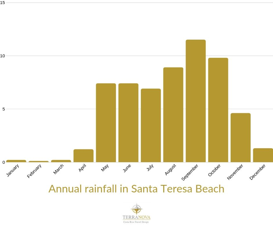 Santa Teresa Beach - Annual rainfall