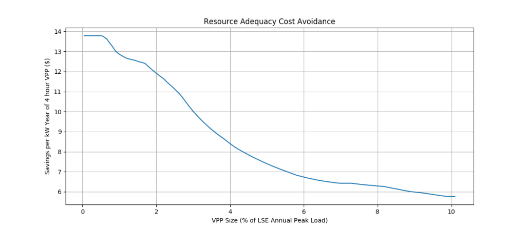 Figure 4: Annual savings per kW of 4 hour VPP due to reduction in resource adequacy requirement.