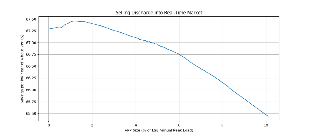 Figure 3: Annual savings per kW of 4-hour VPP from selling discharge into CAISO's real-time market.