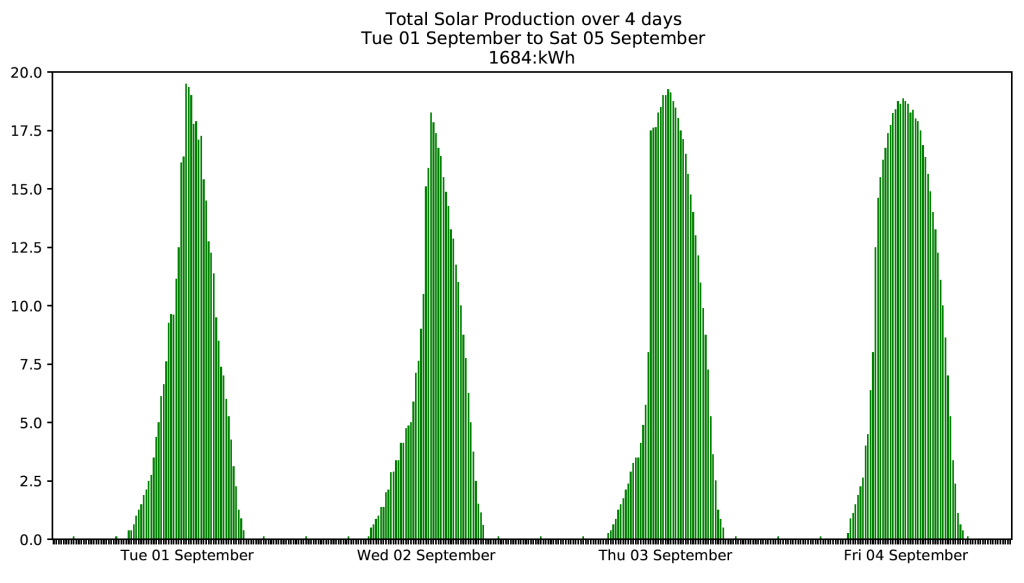 Graph showing normal solar production