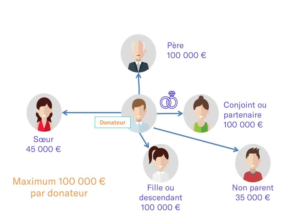 Comment faire une donation ? - Terre Connect