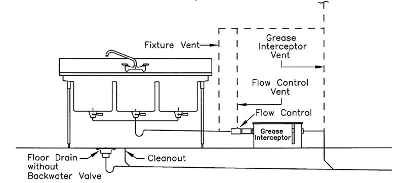 grease interceptor and commercial sink