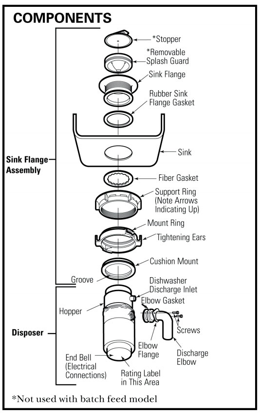 plumbers putty or rubber gasket under