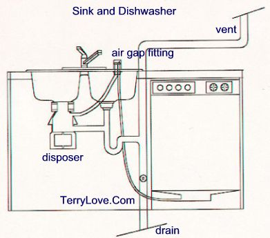 install garbage disposal in double sink