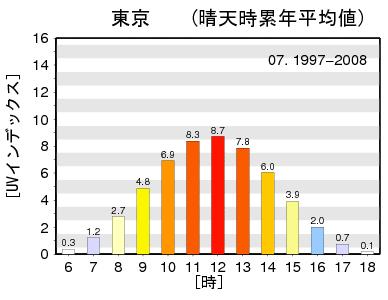 1997-2008_07_TOKYO
