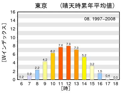 1997-2008_08_TOKYO