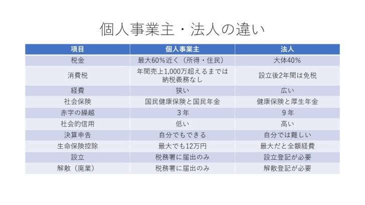 個人事業主・法人化の違いの比較一覧表
